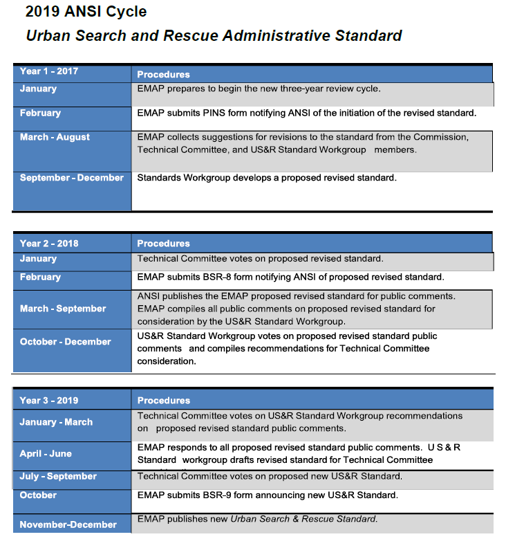 The Urban Search And Rescue Standard